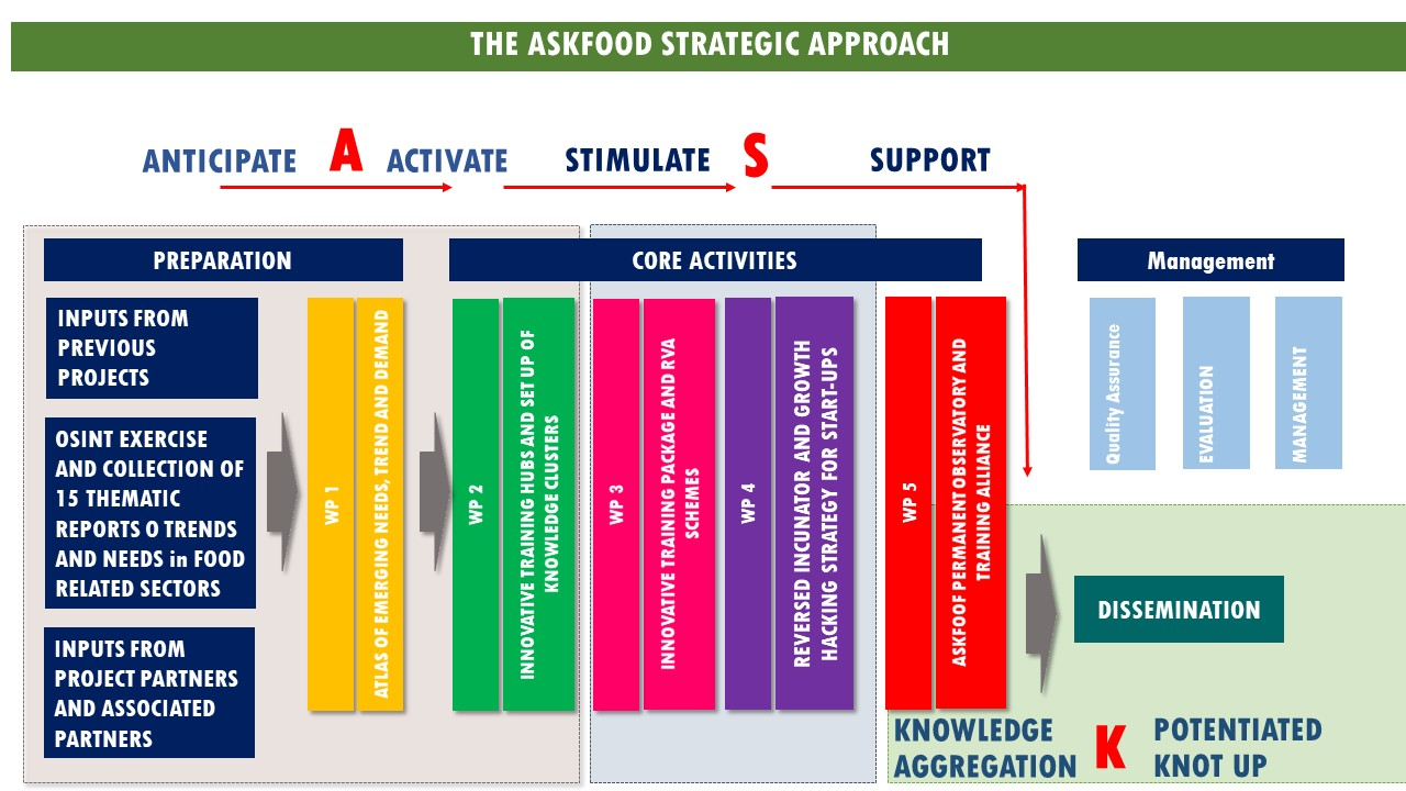 Activities Overview